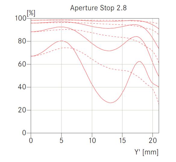 Leica Summilux-M 35mm f/1.4 MTF curves at f/2.8.