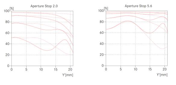 Leica Summicron-M 50mm F/2 MTF curves.
