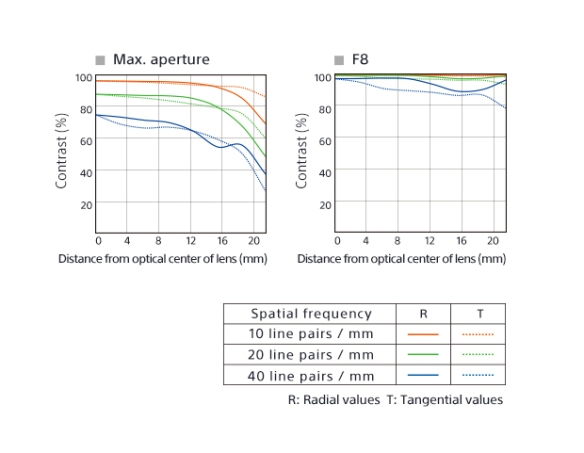 Sonnar T* FE 55mm F1.8 ZA MTF curves