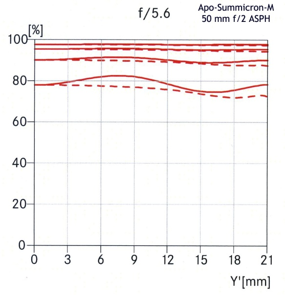 Leica Apo-Summicron-M 50mm F/2 ASPH MTF curves at F/5.6.
