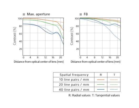 Sonnar T* FE 35mm F2.8 ZA MTF curves
