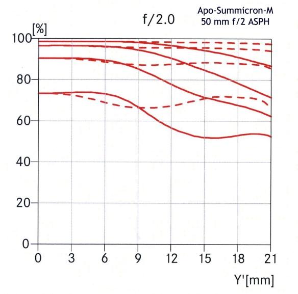 Leica Apo-Summicron-M ASPH 50mm F/2 MTF curves at F/2.