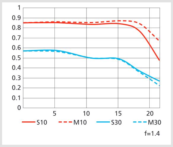 Nikkor 58mm f/1.4 G MTF curves @f/1.4 (10 lp/mm & 30 lp/mm)