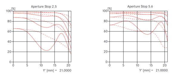 Leica Summarit-M 35mm f/2.5 MTF curves